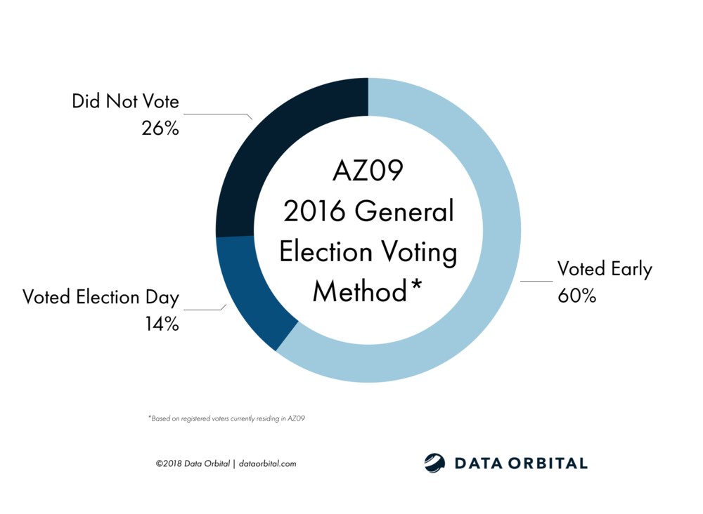 AZ09 District Profile 2016 General Election Voting Method