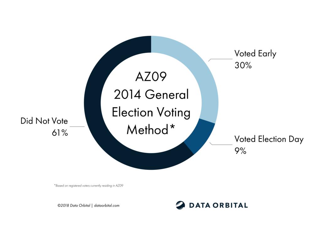 AZ09 District Profile 2014 General Election Voting Method