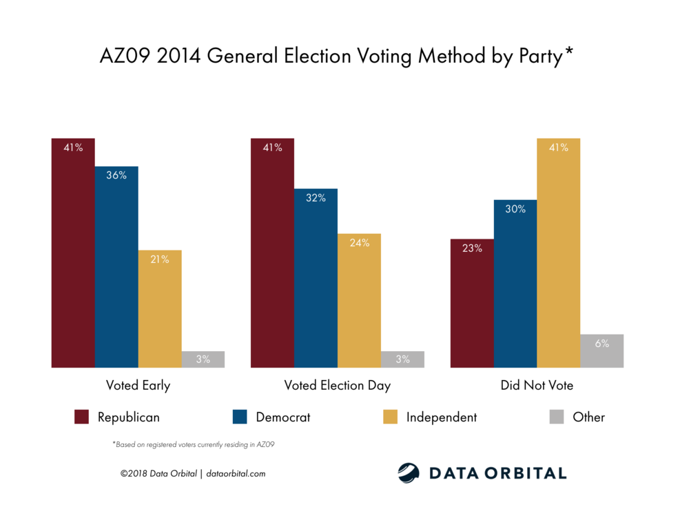 AZ09 District Profile 2014 General Election Voting Method by Party Registration
