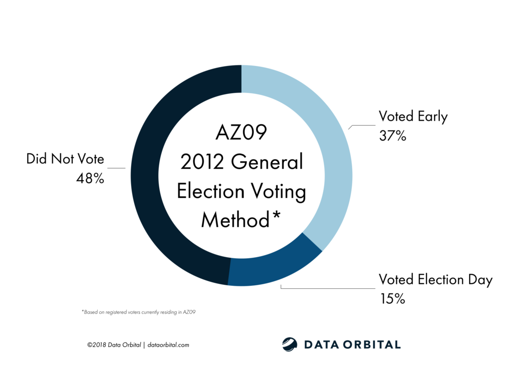 AZ09 District Profile 2012 General Election Voting Method