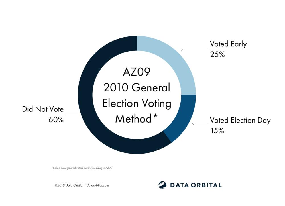 AZ09 District Profile 2010 General Election Voting Method