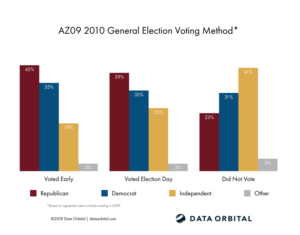 AZ09 District Profile 2010 General Election Voting Method by Party