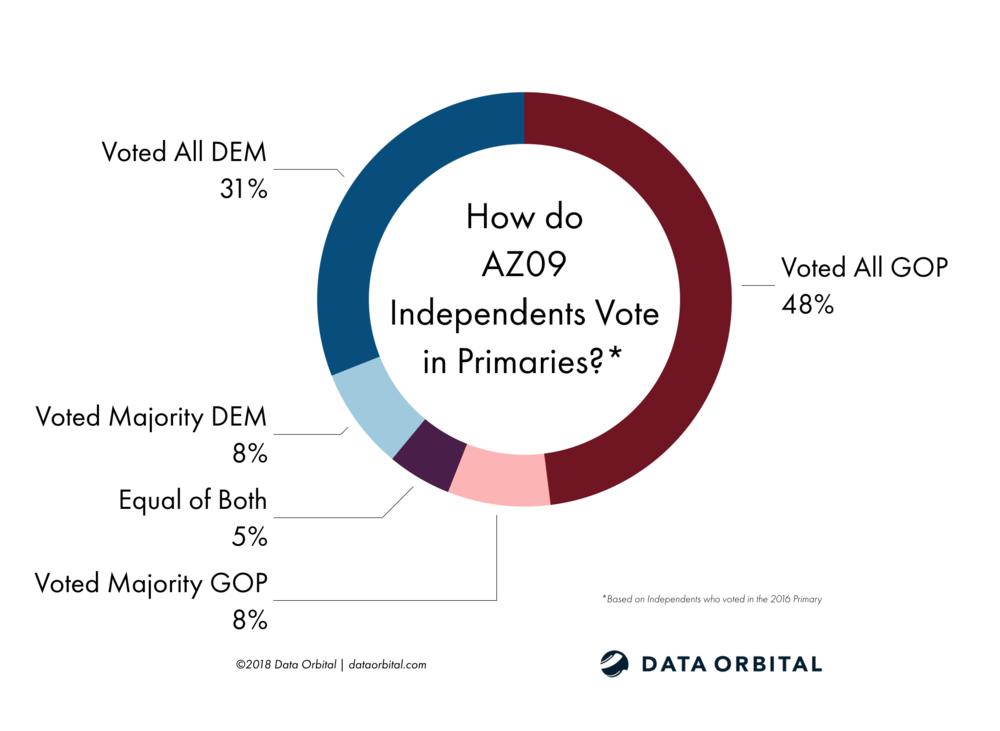 AZ09 District Profile AZ09 Independents Primary Voting