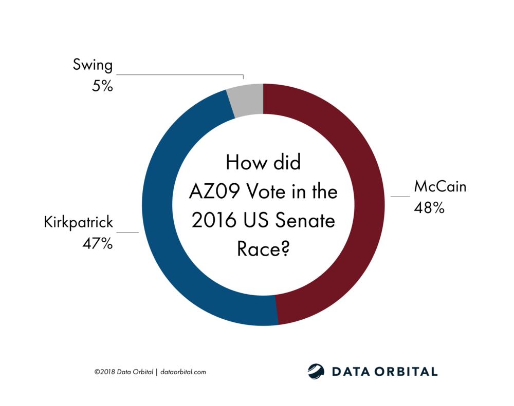 AZ09 District Profile 2016 US Senate Election McCain Kirkpatrick