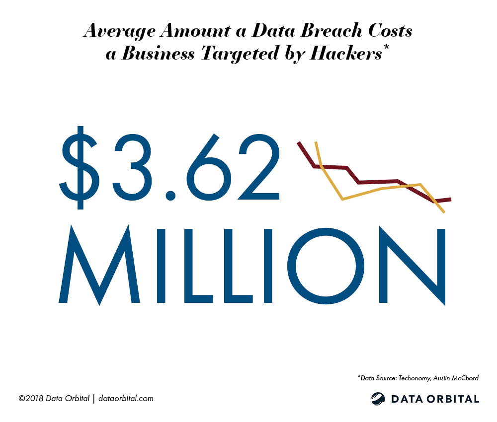 Average Amount a Data Breach Costs a Business Targeted by Hackers