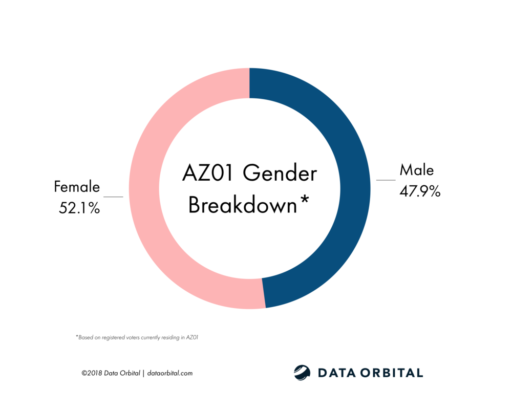 AZ01 District Profile Gender Breakdown