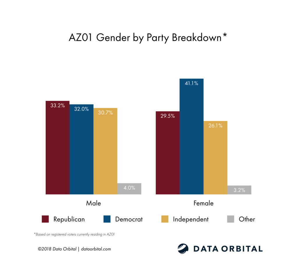AZ01 District Profile Gender by Party Registration Breakdown