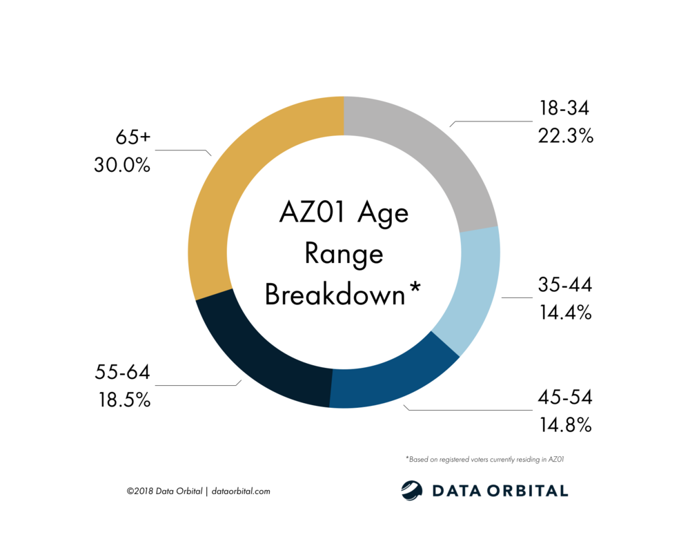 AZ01 District Profile Age Breakdown