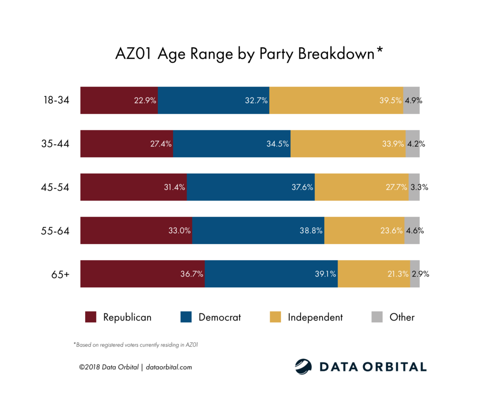 AZ01 District Profile Age by Party Registration Breakdown