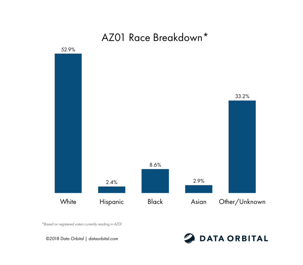 AZ01 District Profile Race Breakdown