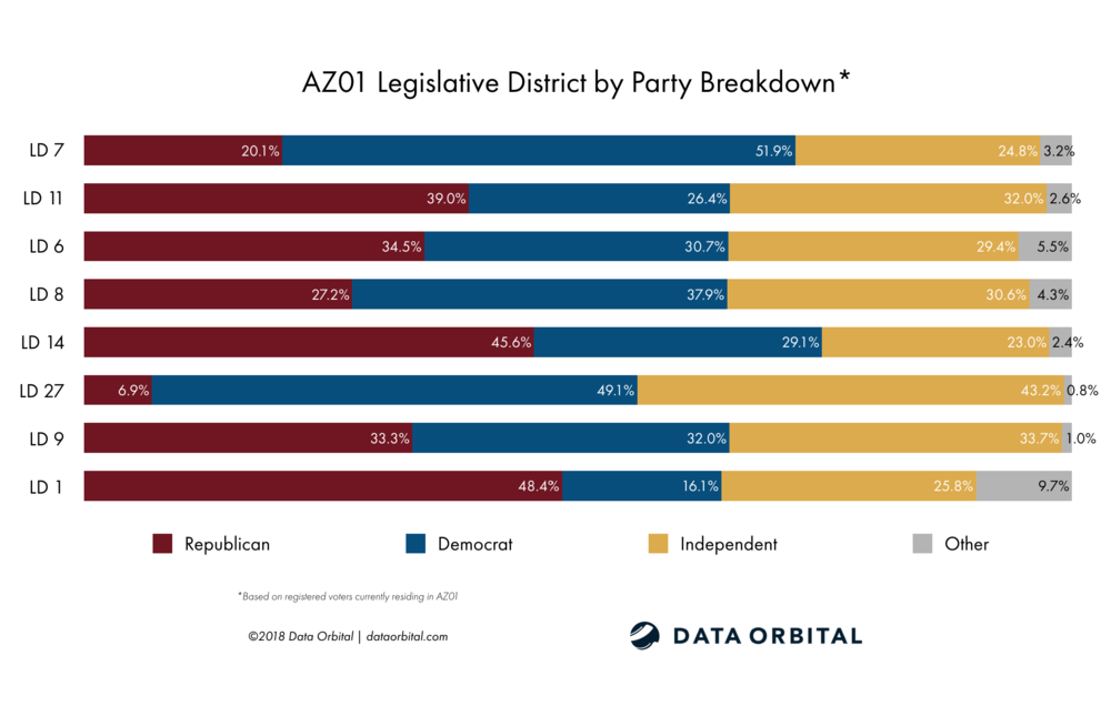 AZ01 District Profile Legislative District by Party Registration Breakdown