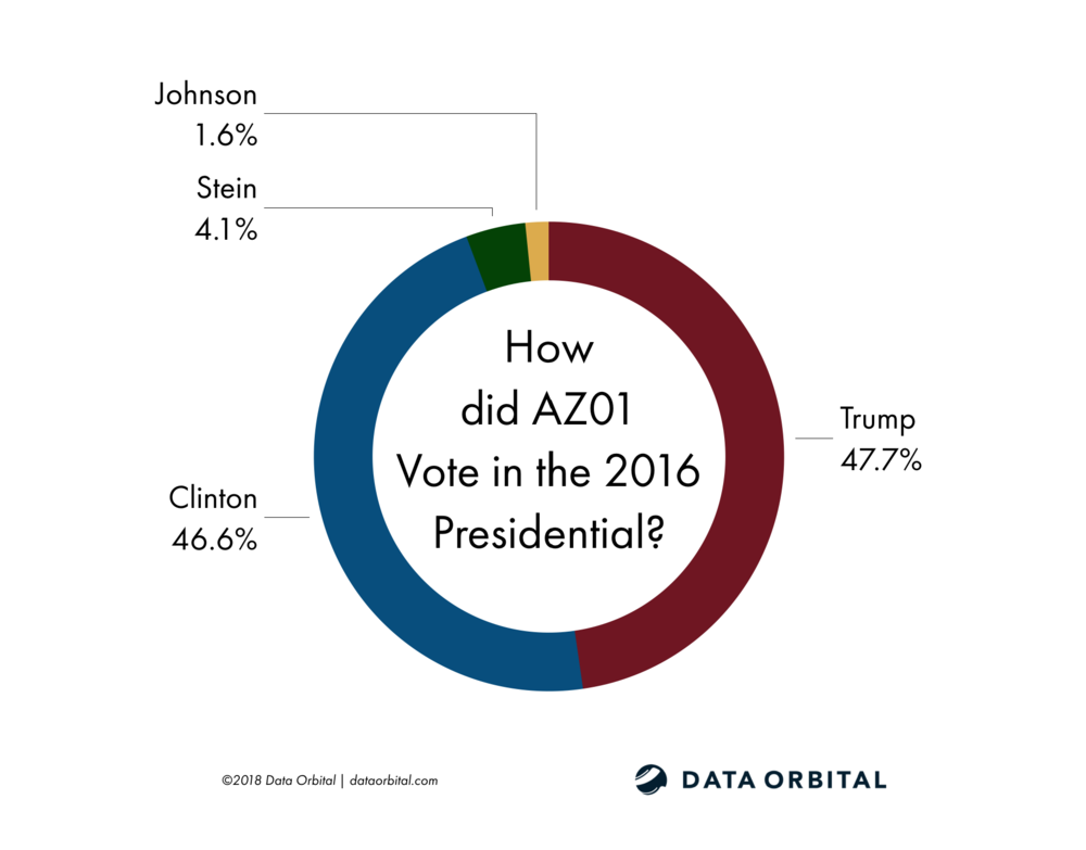 AZ01 District Profile 2016 Presidential Election How Did They Vote