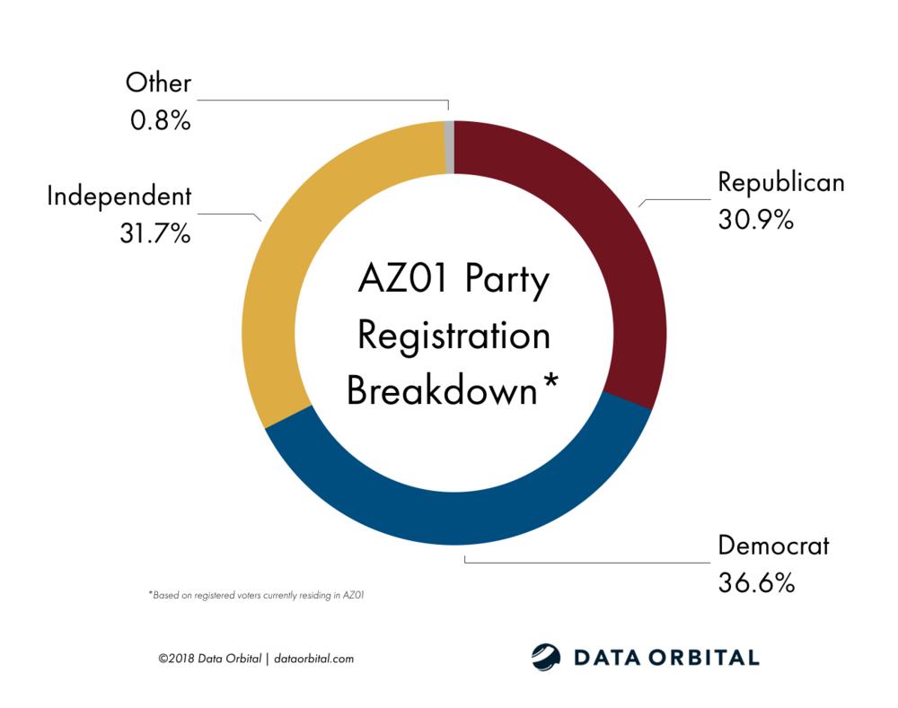 AZ01 District Profile Party Registration Breakdown