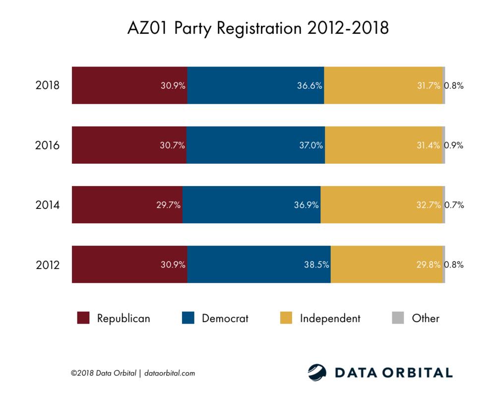 AZ01 District Profile Party Registration 2012-2018