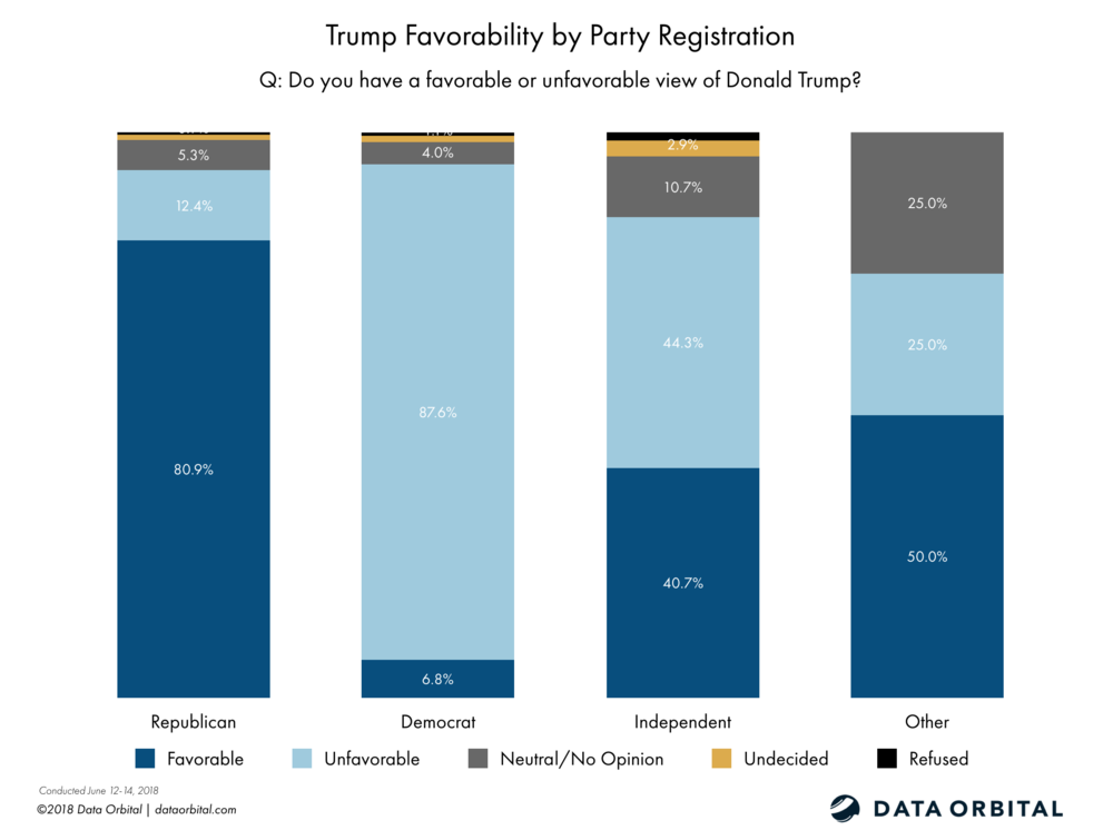 Data Orbital AZ Statewide Survey Poll Trump Favorability by Party Registration June 2018
