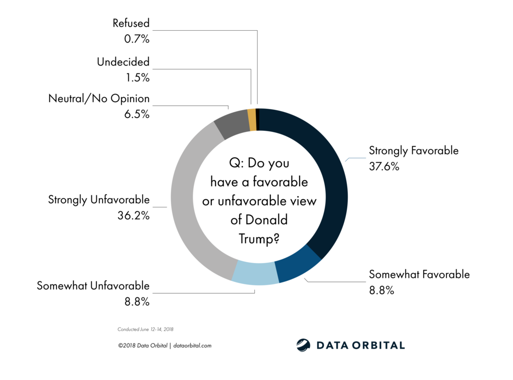Data Orbital AZ Statewide Survey Poll Trump Favorability June 2018