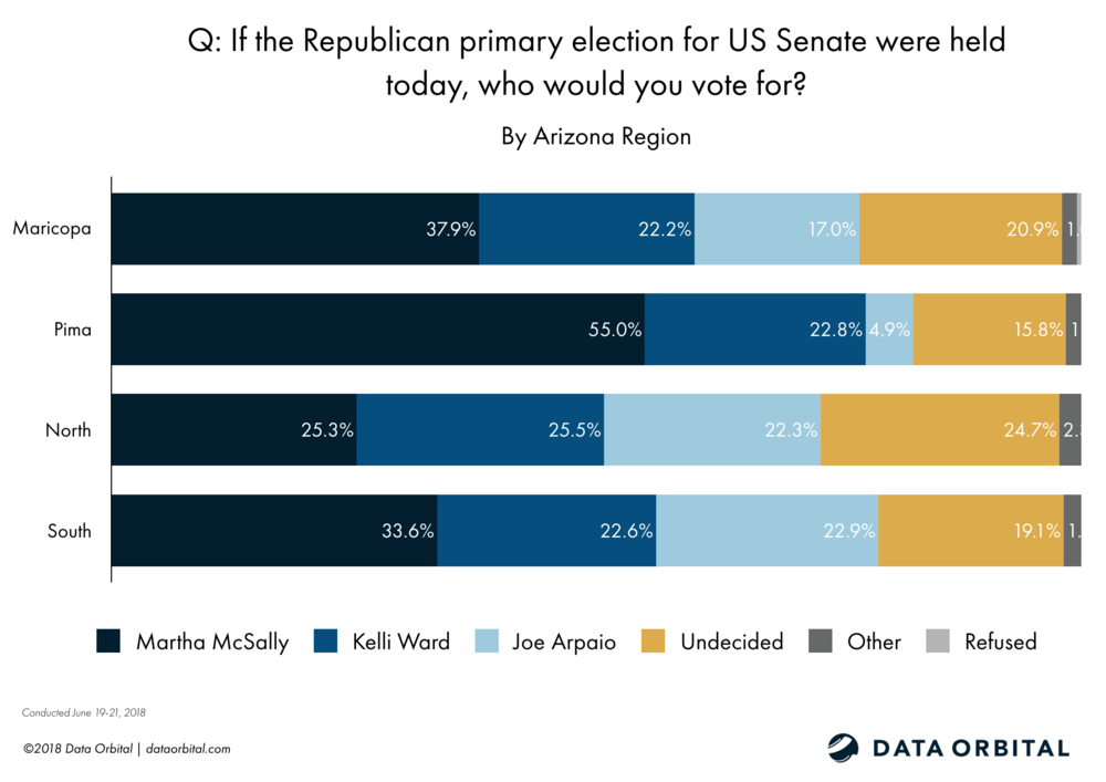 Data Orbital AZ Statewide Survey Poll Senate GOP Primary June 2018
