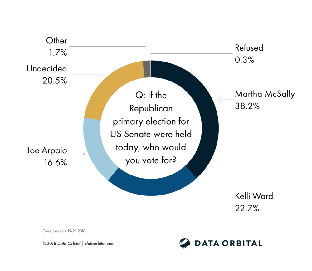 Data Orbital AZ Statewide Survey Poll Senate GOP Primary June 2018