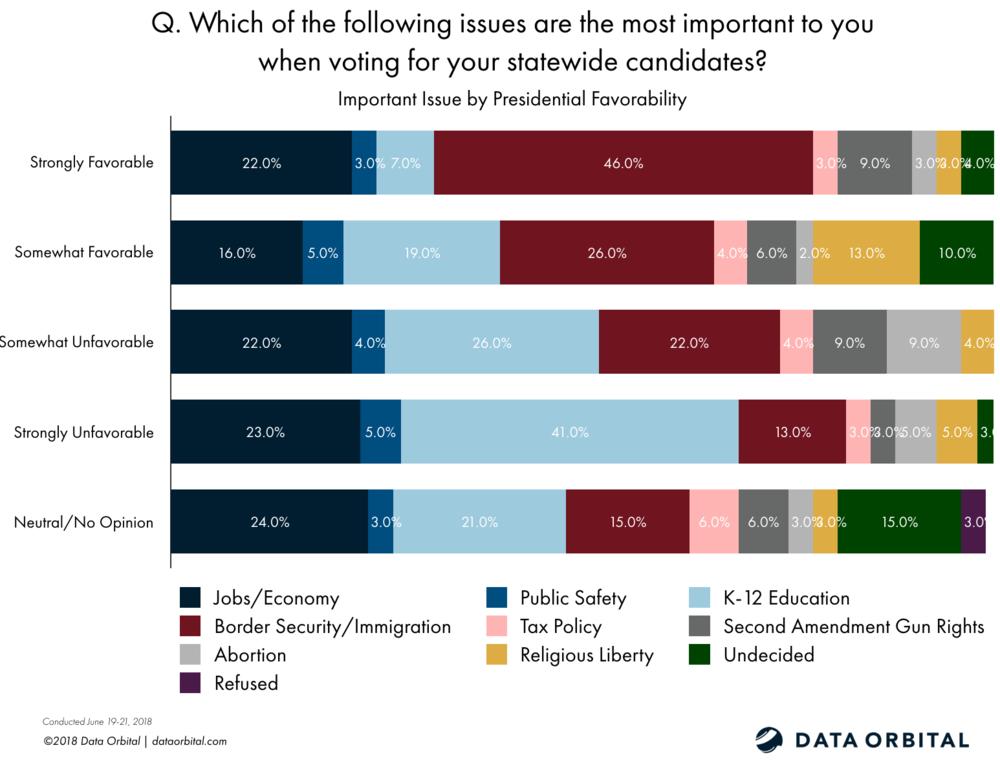 Data Orbital AZ Statewide Survey Poll GOP Primary June 2018