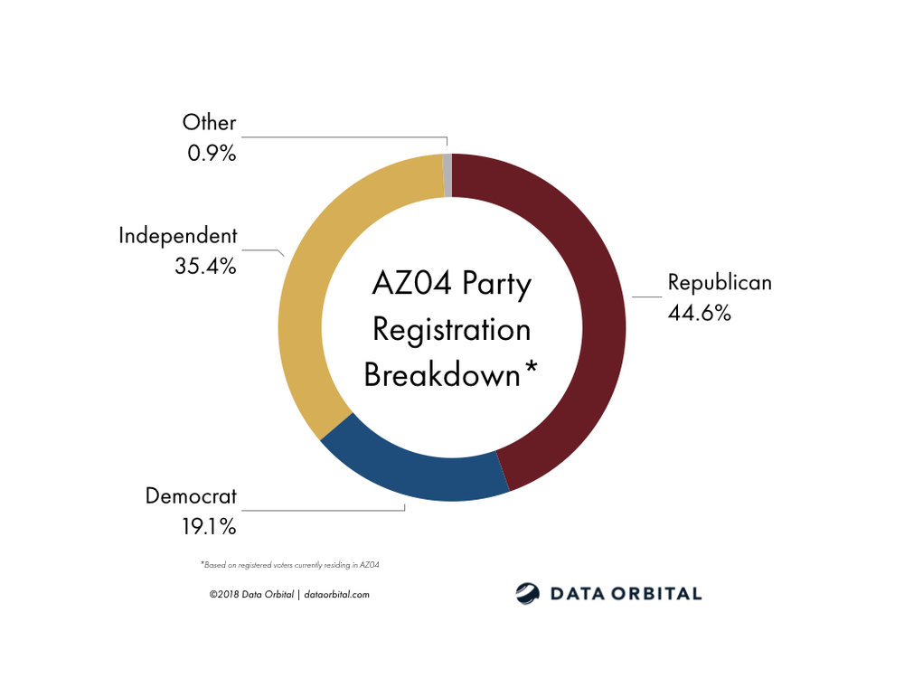 AZ04 District Profile Party Registration Breakdown