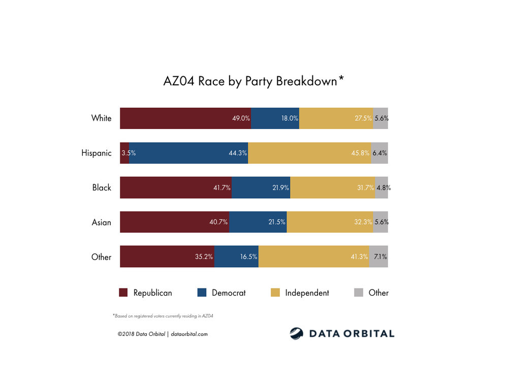 AZ01 District Profile Race by Party Registration Breakdown