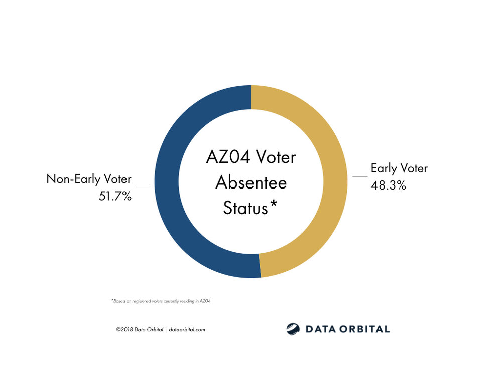 AZ01 District Profile Current Voter Absentee Status