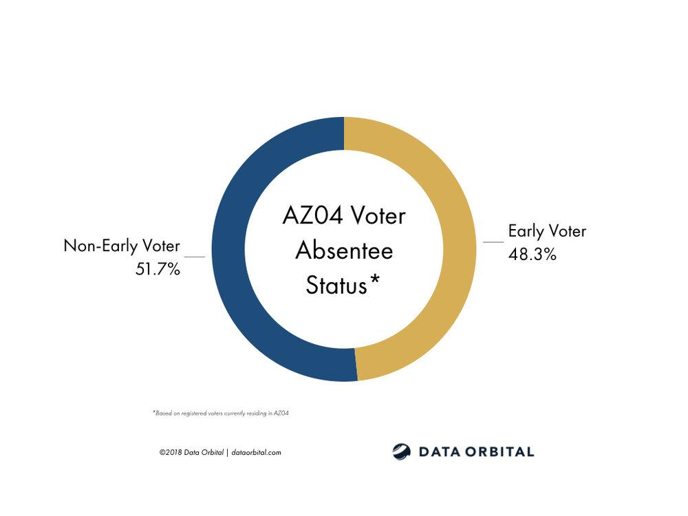 AZ01 District Profile Current Voter Absentee Status