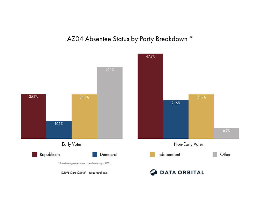 AZ01 District Profile Absentee Status by Party Breakdown