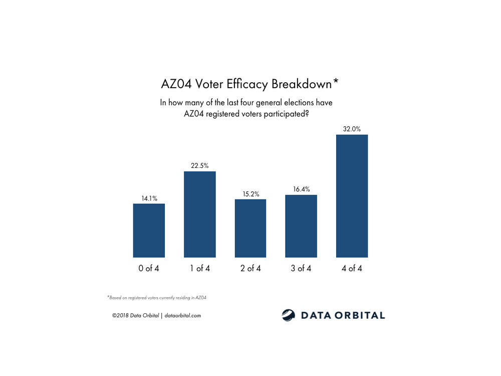 AZ01 District Profile Voter Efficacy Breakdown