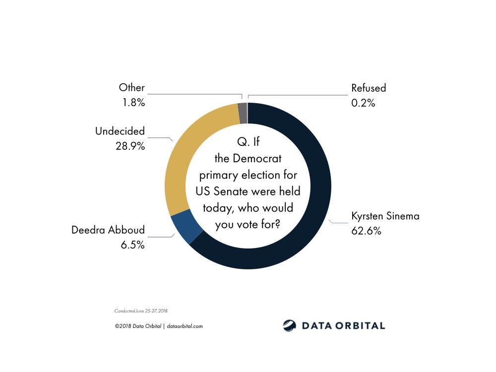 Data Orbital AZ Statewide Survey Poll Democrat Primary June 2018