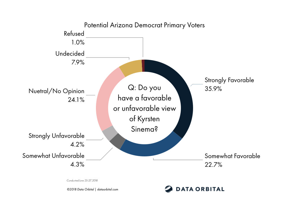 Data Orbital AZ Statewide Survey Poll Democrat Primary June 2018