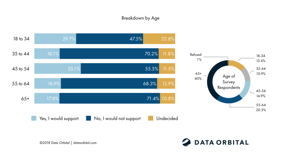 AZ Voters Do Not Support Removing Current Border Security Measures by Age Breakdown Survey Data Orbital