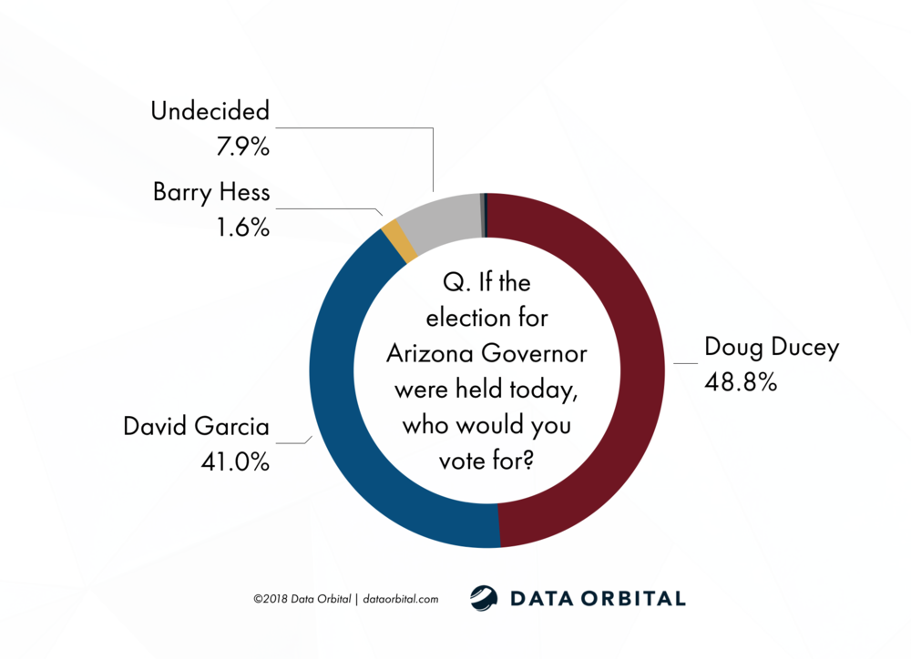 AZ Gubernatorial Survey Statewide Garcia Ducey 2018