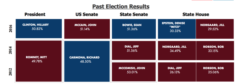 2018 AZ Legislative District Race Tracker Past Election Results