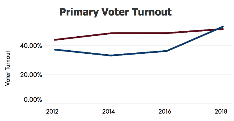 2018 AZ Legislative Race Tracker Primary Voter Turnout