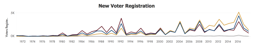2018 AZ Legislative Race Tracker New Voter Registration
