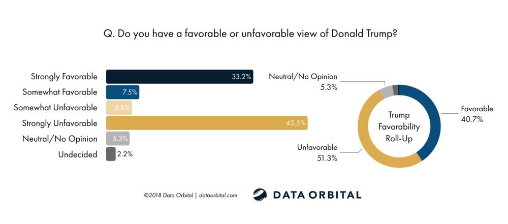 AZ Statewide Survey October 2018 Data Orbital Trump Favorability