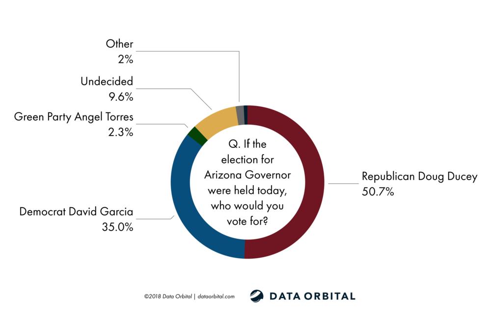 AZ Statewide Survey October 2018 Data Orbital Gubernatorial Race