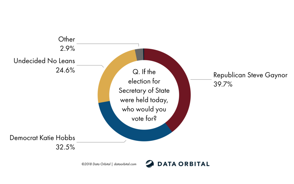 AZ Statewide Survey October 2018 Data Orbital Secretary of State Race