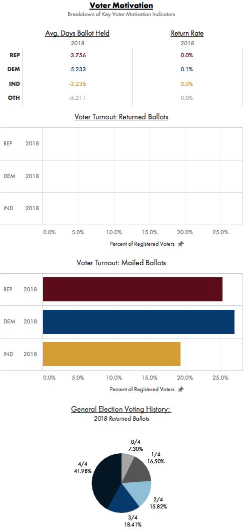 Data Orbital AZ Early Voting Tracker Voter Motivation