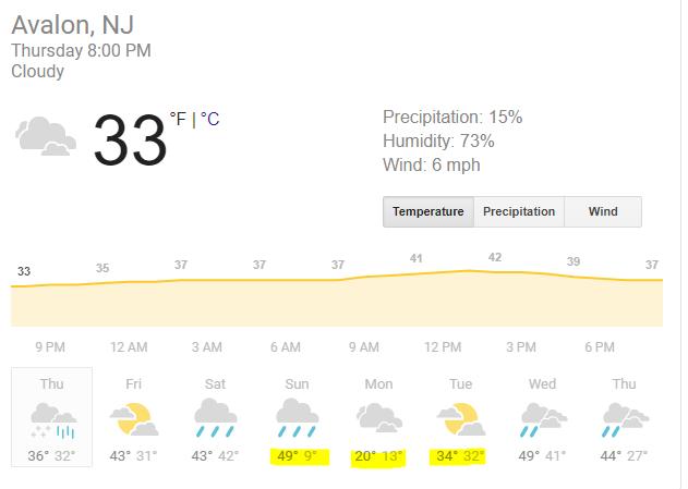 Avalon Forecast.png