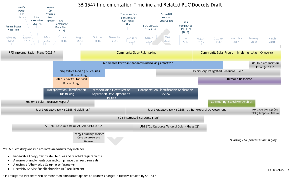 SB1547ImplementationPlanTimelineV4.png