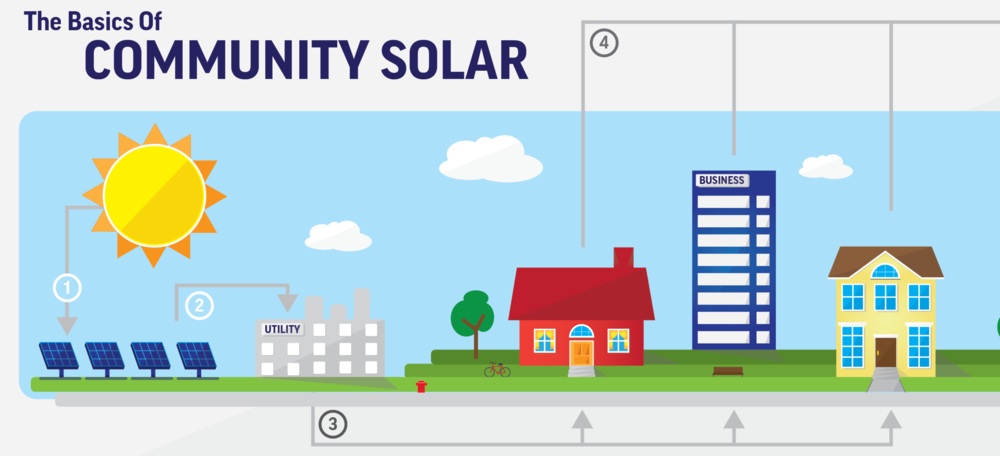 CommunitySolarGraphic-Version4-011-e1450201111265.png