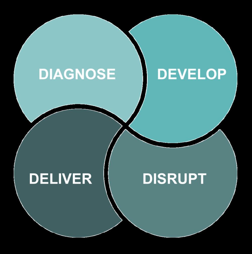Aligning Team business improvement consultancy
