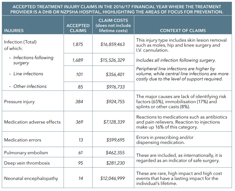 treatment injury claims.PNG
