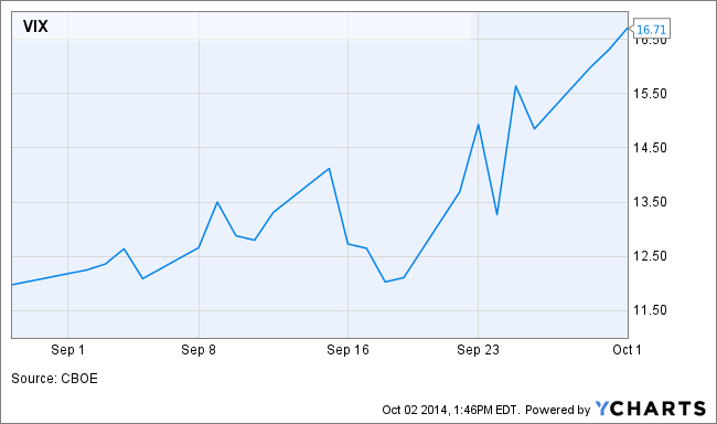 Volatility, 1 month