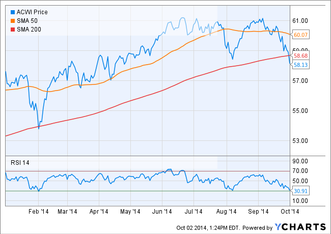 Global Stocks – ACWI – fall below 200 day moving average