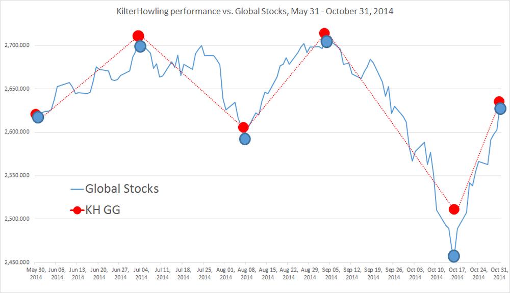 KHGG & Global Stocks 5/31-10/31/2014