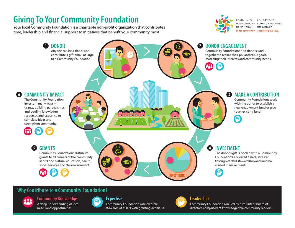 Section-1.1_GivingtoYourCommunityFoundation_Infographic_2014.jpg