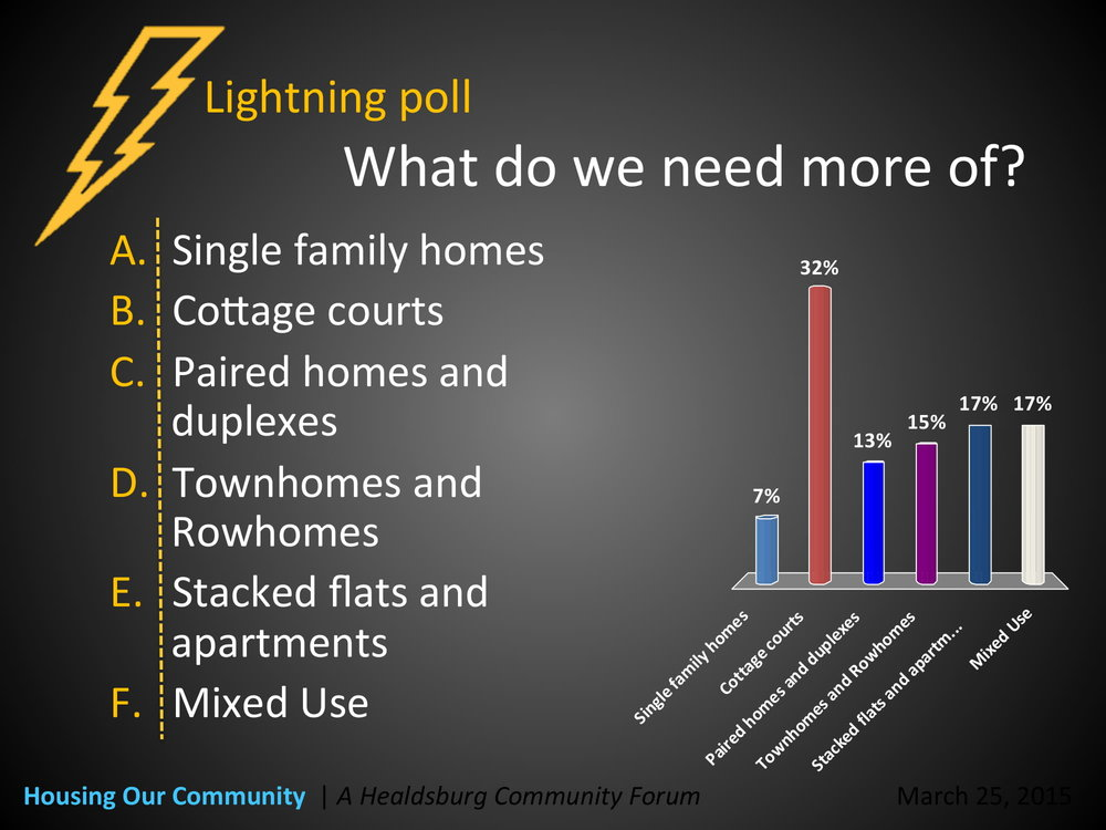 Real time slide data from Community Workshop silent polling in March 2015 Credit: City of Healdsburg